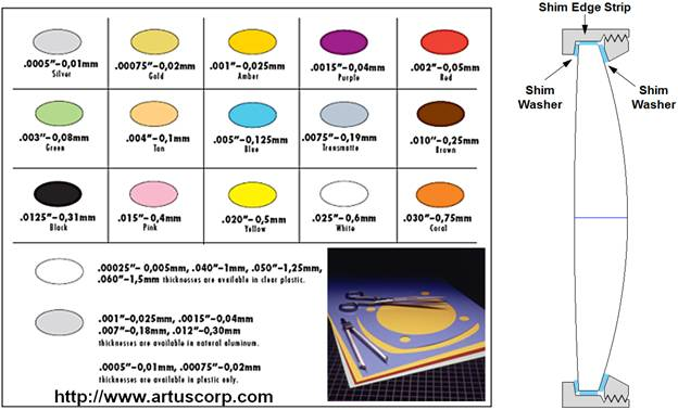 Thermal Modeling and Athermalization in Telescope Optical Design