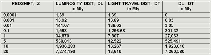 Fig 14 Luminosity distance chart