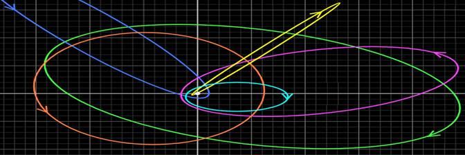 Fig 8-1 MW SMBH orbits